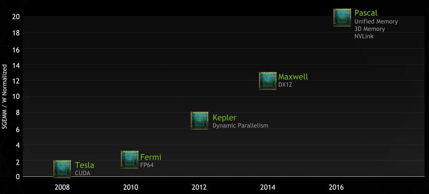 XENON NVIDIA Pascal Roadmap