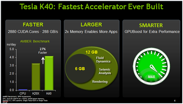 XENON NVIDIA tesla k40 fastest accelerator