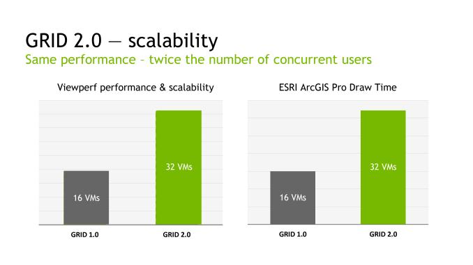 XENON NVIDIA GRID 2 scalability