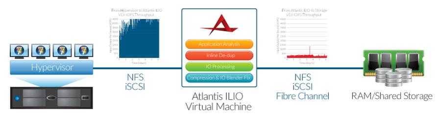 XENON_hypervisor-to-atlantis-ilio