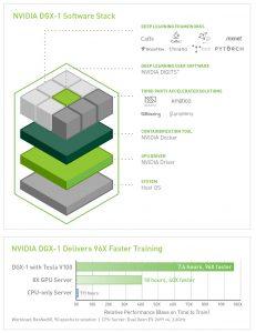 XENON NVIDIA DGX1 Software Stack chart