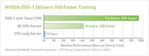 XENON NVIDIA data center products dgx-1 96x faster chart