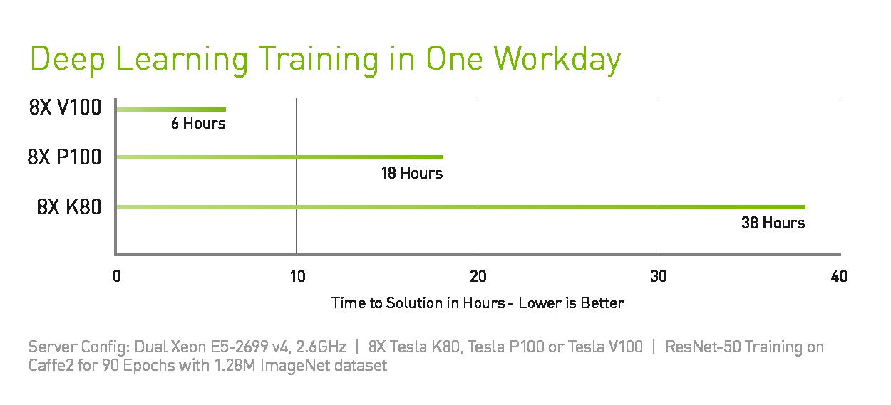 XENON tesla v100 training performance chart