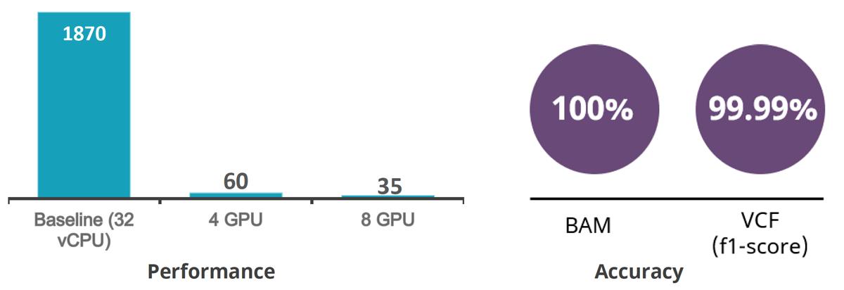 XENON Parabricks Performance Comparison