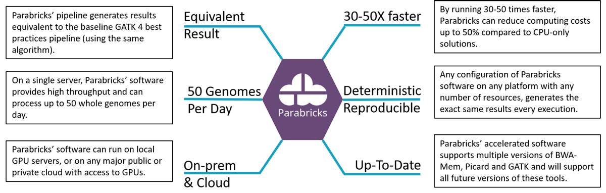 XENON Parabricks The Parabricks Advantage