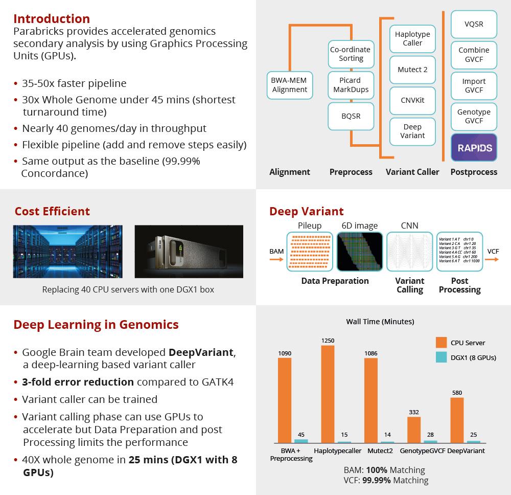 XENON Parabricks poster GPU Accelerated Genomic Analysis