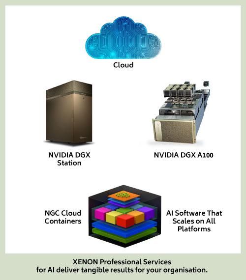 XENON NVIDIA Ecosystem