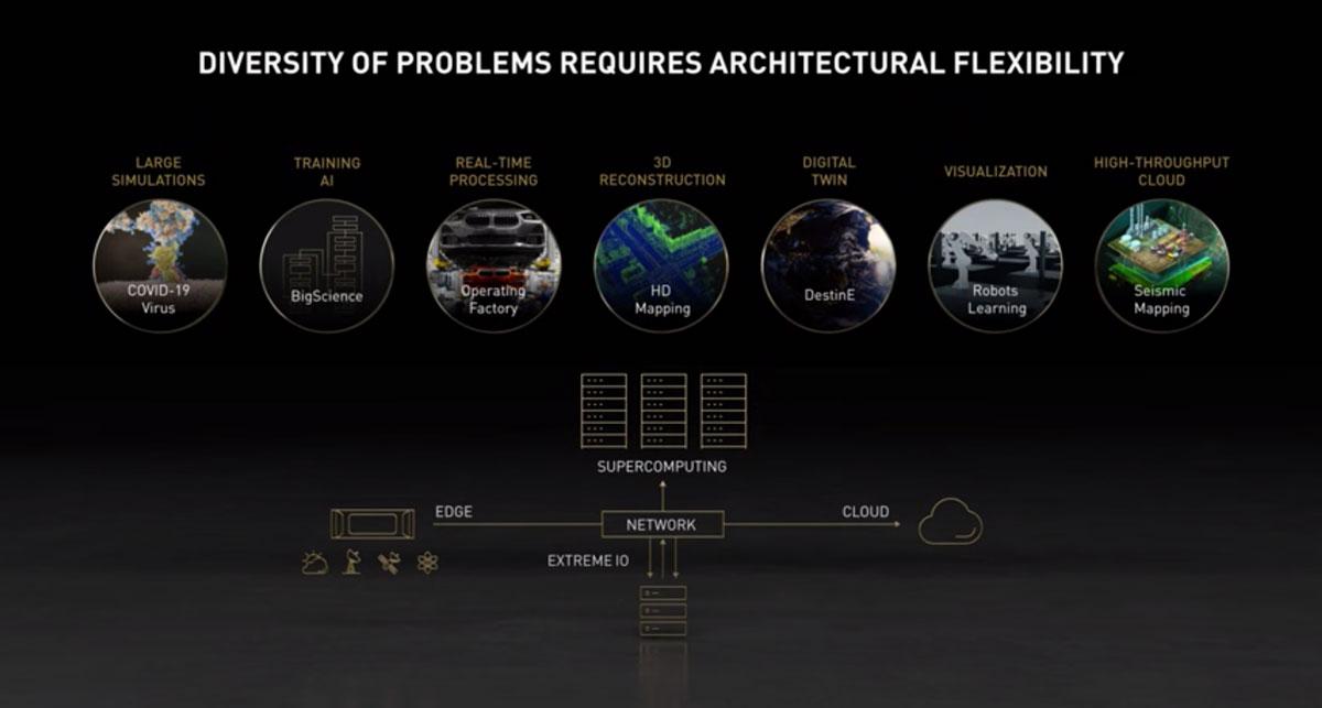 XENON NVIDIA Industrial HPC diagram