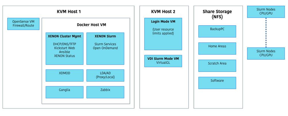 XENON Components Diagram